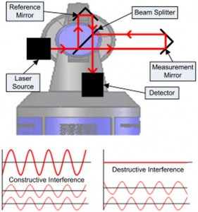 A Modern Laser Tracker with Fringe Counting Laser Interferometer Providing Direct Traceability to the Definition of the Metre