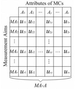 Measurability Characteristics Mapping