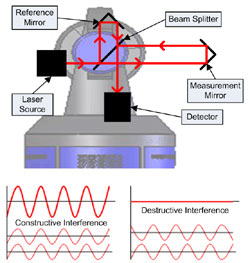Principle of Operation for the Fringe Counting Interferometer in a Laser Tracker