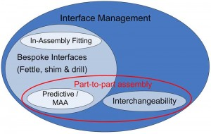 Interface Management and Part-to-part Assembly