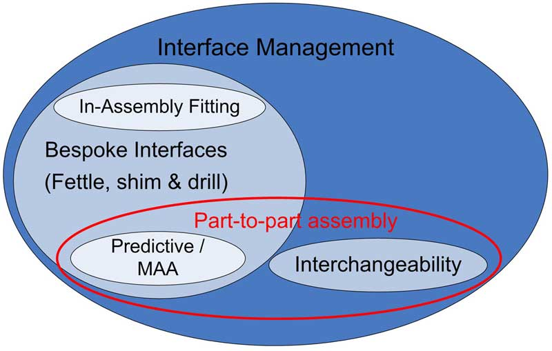 Interface-Management-and-Part-to-part-Assembly