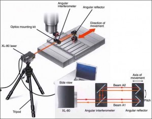 An Interferometer Setup on a Machine Tool to Measure Angular Rotation as the Machine Moves along an Axis (Adapted from Renishaw)