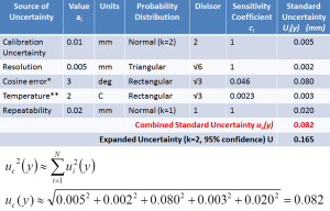 The combined standard uncertainty is the root sum square (RSS) of the individual standard uncertainties