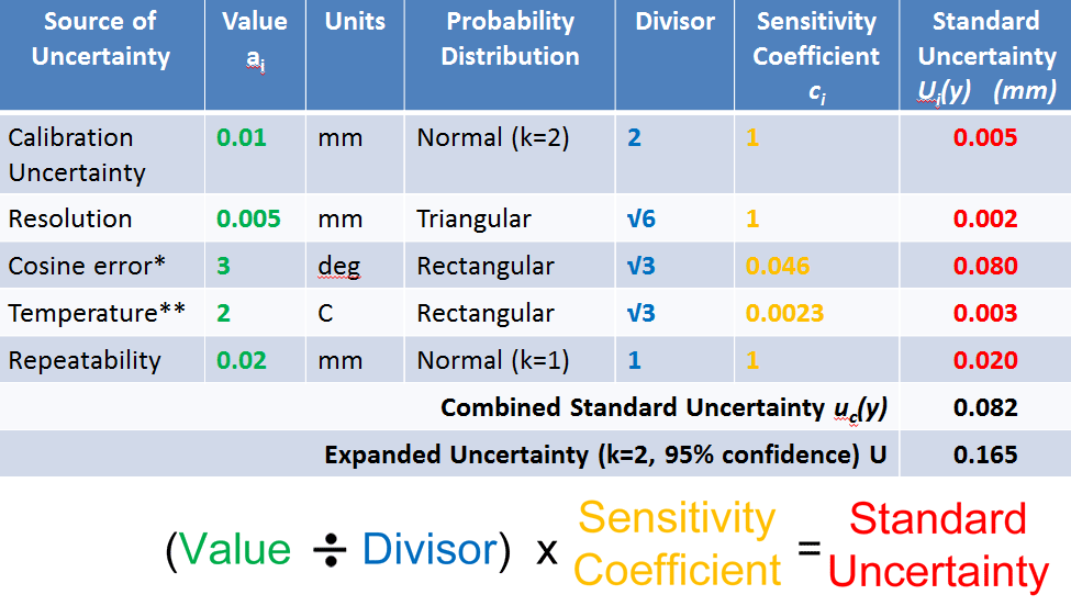 calculating an uncertainty budget for a measurement dr jody muelaner