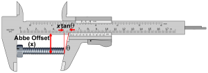 Calipers are susceptible to Abbe Error since the Measurement Scale is not Co-Axial with the Axis of Measurement