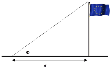 Calculating the Height of a Flagpole from the Horizontal Distance and Inclination Angle is a good Example of the use of Sensitivity Coefficients