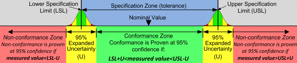 The Conformance Zone must be reduced by the Uncertainty of Measurement - Decision Rules for Proving Conformance or Non-Conformance (at 95% confidence)