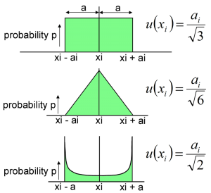 Probability Distributions showing Semi-Range Limits and Divisors