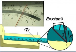 Parallax error is commonly observed when a passenger in a car reads the speedometer or when using a ruler with the markings on the upper surface