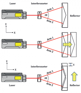 Straightness Measurement Interferometer