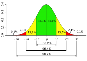 Normal Distribution Showing Confidence Intervals - an important concept in metrology