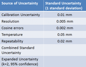 A table listing the standard uncertainty for each source of uncertainty of measurement