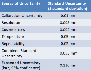 The simple uncertainty budget is completed by calculating the combined standard uncertainty and expanded uncertainty