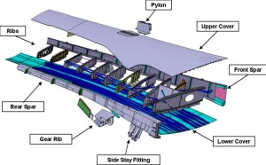 Exploded view of the ALCAS Wing Box