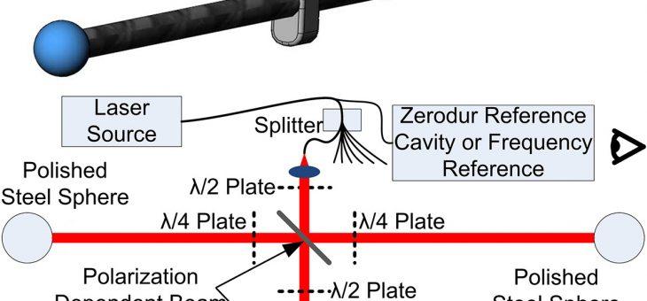 Method for traceable coordinate measurements