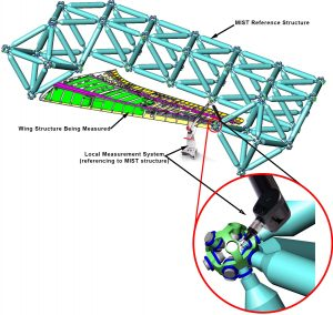 An AMS reference network shown surounding a wing assembly